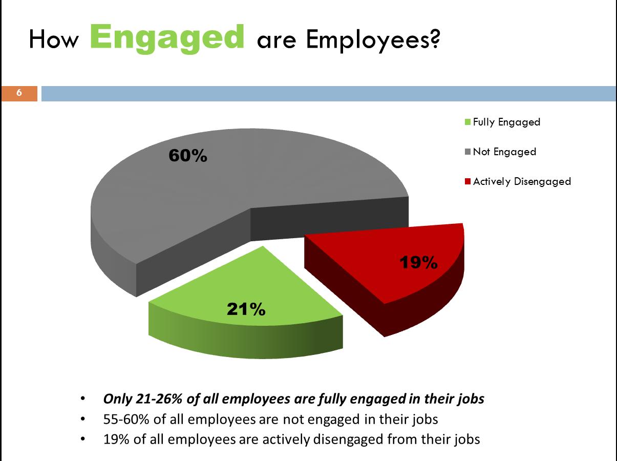 Employee Improvement Goals