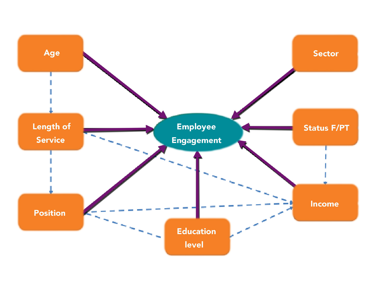 related literature of employee information system in philippines Literature review: prepared by ruth grossman  the impact of technology change on issue areas related to  design of a push system and this enables the move.