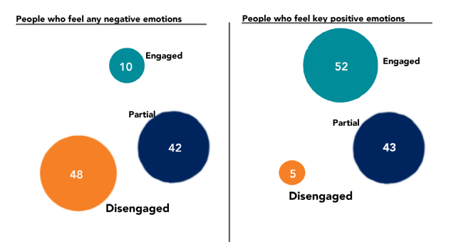 Are negative emotions important