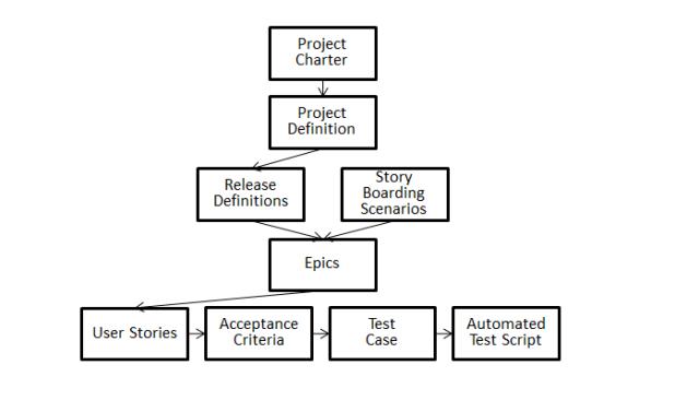 AgileStepwiseRefinement